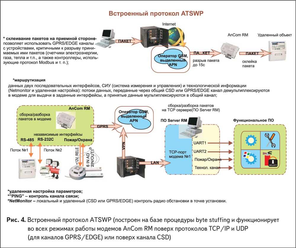 Встроенный протокол ATSWP (построен на базе процедуры byte stuffing и функционирует во всех режимах работы модемов AnCom RM поверх протоколов TCP/IP и UDP(для каналов GPRS/EDGE) или поверх канала CSD)
