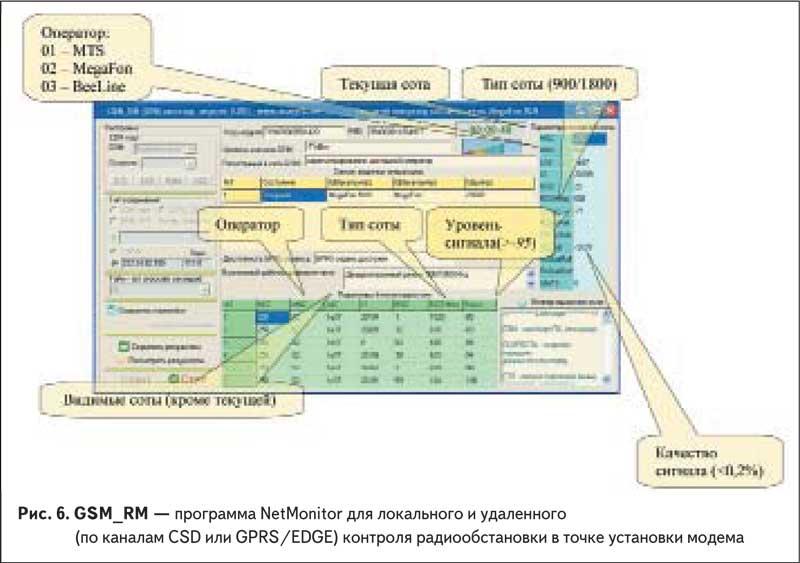 Рис. 6. GSM_RM — программа NetMonitor для локального и удаленного (по каналам CSD или GPRS/EDGE) контроля радиообстановки в точке установки модема