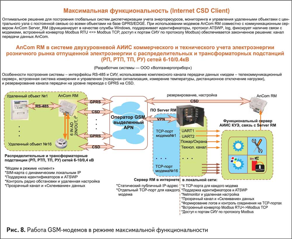 Работа GSM-модемов в режиме максимальной функциональности