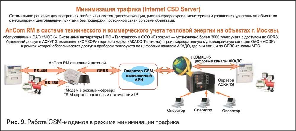 Работа GSM-модемов в режиме минимизации трафика