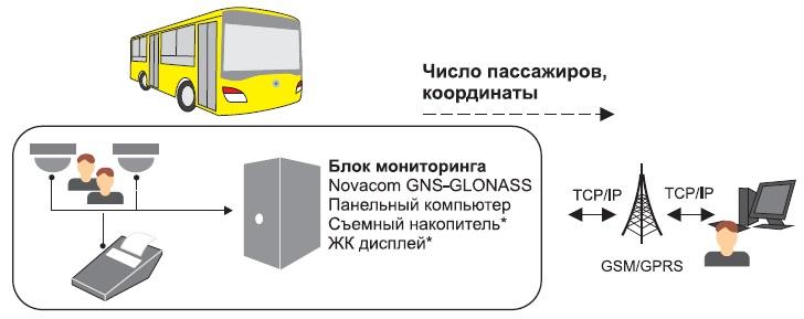 Структурная схема учета пассажиропотока