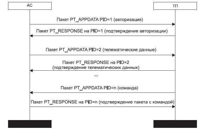 Обмен данными между ТП и АС