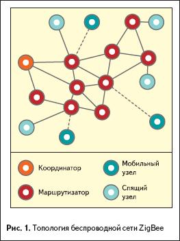 Топология беспроводной сети ZigBee