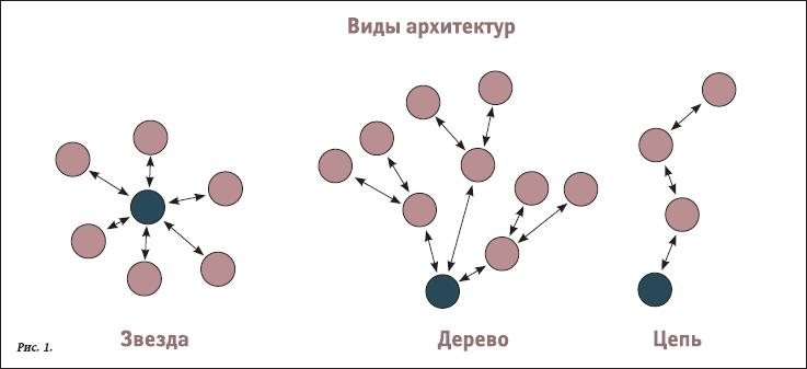 архитектура стационарной радиосвязи