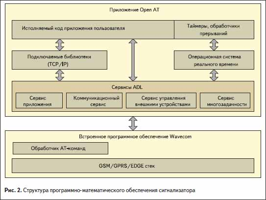 Структура программно-математического обеспечения сигнализатора