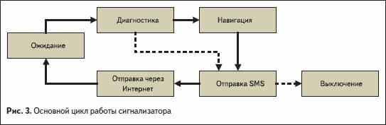 Основной цикл работы сигнализатора