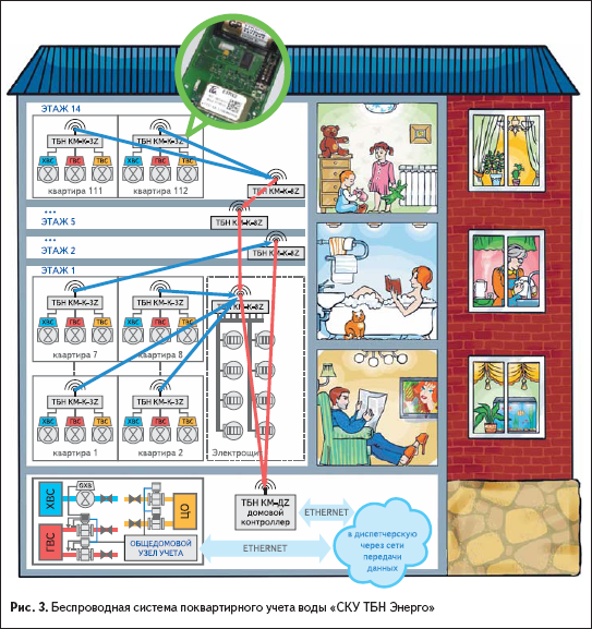 Беспроводная система поквартирного учета воды «СКУ ТБН Энерго»
