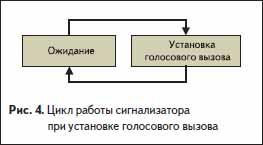 Цикл работы сигнализатора при установке голосового вызова