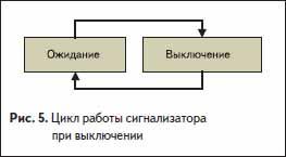 Цикл работы сигнализатора при выключении