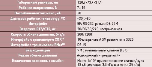 Основные технические характеристики радиомодема DL-3282