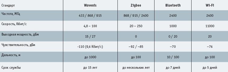 Сравнение характеристик беспроводных стандартов