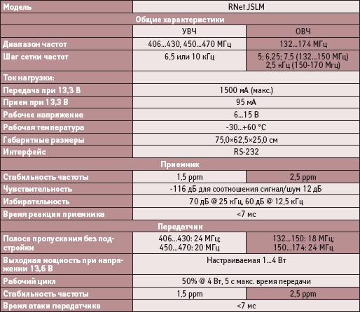 Основные технические характеристики приемопередатчика RNet JSLM
