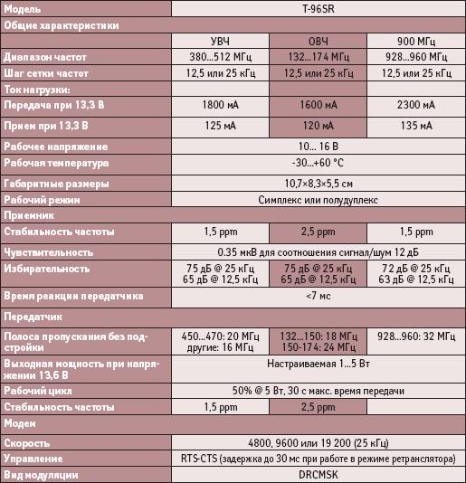 Параметры асинхронного радиомодема T-96SR