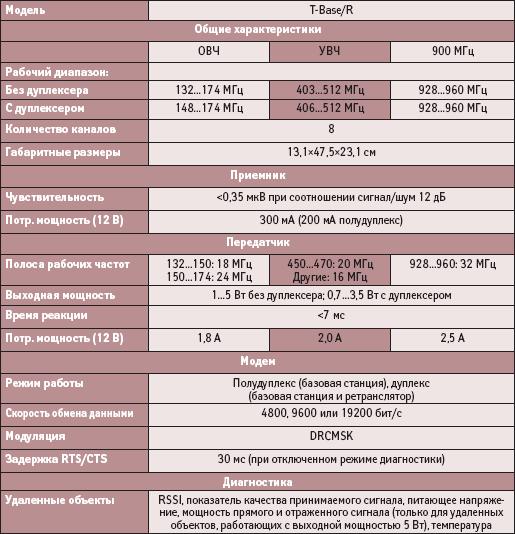 Технические характеристики радиомодема T-Base/R