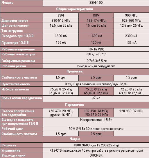 Технические характеристики радиомодема SSM-100