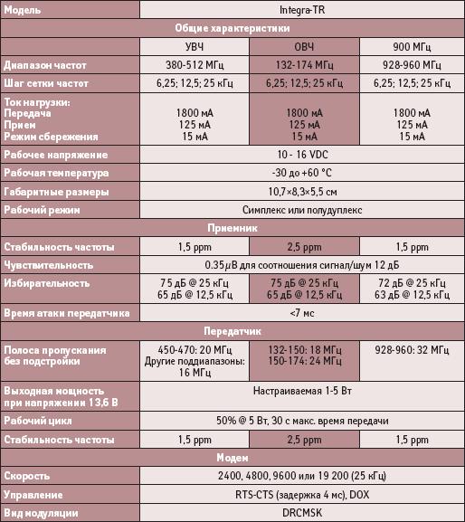 Технические характеристики радиомодема Integra-TR
