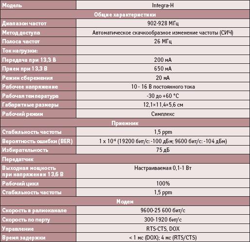 Основные параметры радиомодема Integra-H