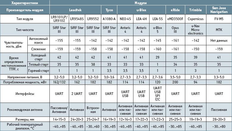 Основные параметры модулей, построенных на базе перспективных GPS-чипов