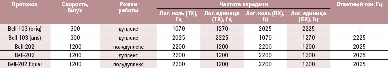Таблица 2. Режимы работы радиомодема DL-3282