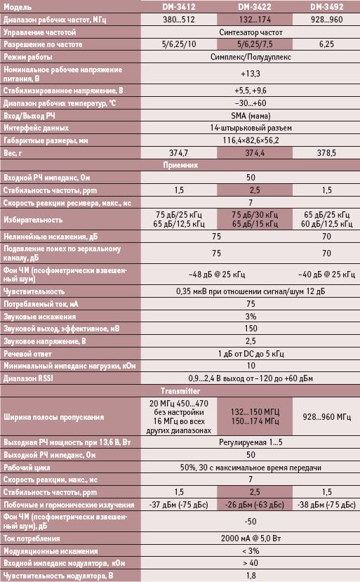 Технические параметры приемопередающего семейства модулей DM-3412/DM-3422/DM-3492