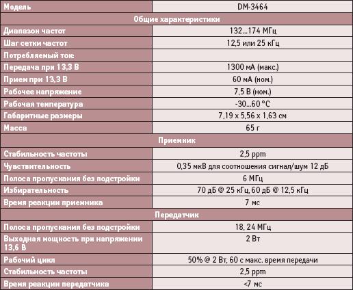 Технические характеристики приемопередающего модуля DM-3464