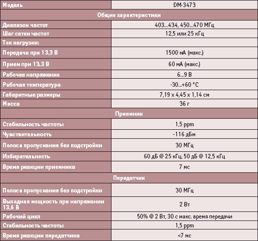 Основные технические характеристики трансивера DM-3473