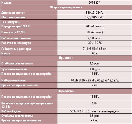 Технические характеристики приемопередающего модуля DM-3474