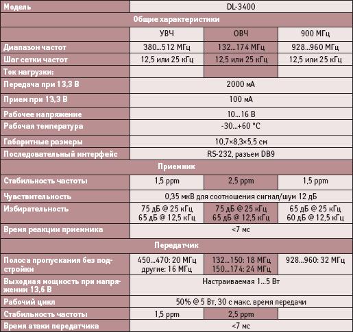 Технические характеристики приемопередатчика DL-3400