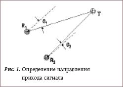 Определение направления прихода сигнала