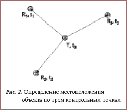Определение местоположения объекта по трем контрольным точкам
