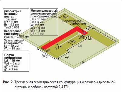 Трехмерная геометрическая конфигурация и размеры дипольной WLAN антенны с рабочей частотой 2,4 ГГц
