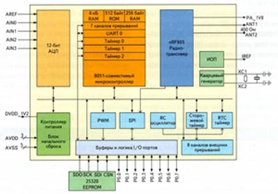Блок-схема приемопередатчика nRF9E5