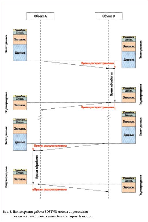 Иллюстрация работы SDSTWR-метода определения локального местоположения объекта фирмы Nanotron