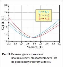 Влияние диэлектрической проницаемости стеклотекстолита FR4 на резонансную частоту WLAN антенны