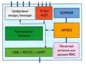 Блок-схема беспроводного модуля PWD-433