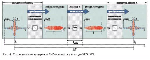 Определение задержки ЛЧМ-сигнала в методе SDSTWR