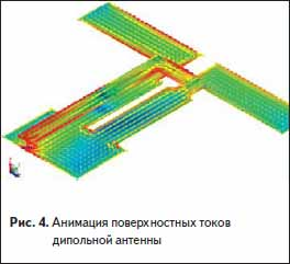 Анимация поверхностных токов дипольной WLAN антенны