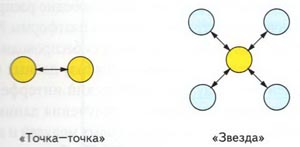 Типы беспроводных сетей модуля PWD-433