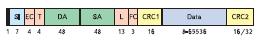 Структура кадра с данными
