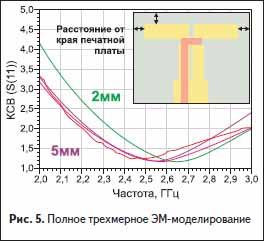 Полное трехмерное ЭМ-моделирование