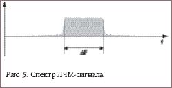 Спектр ЛЧМ-сигнала