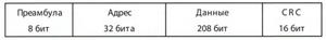 Структура пакетов ShockBurst в модулях PWD-433