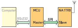 Блок-схема устройства, содержащего трансивер Nanonet