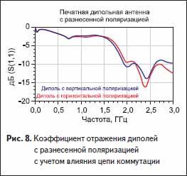 Коэффициент отражения диполей с разнесенной поляризацией с учетом влияния цепи коммутации