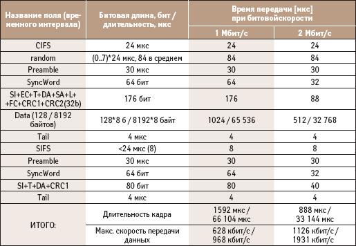Время передачи для битовых скоростей 1 Мбит/с и 2 Мбит/с