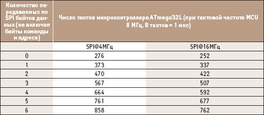 Скоростные параметры обмена данными при использовании микроконтроллера ATmega32L