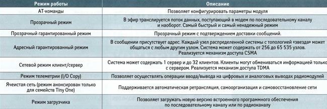 Режимы работы радиомодулей и радиомодемов компании OneRF