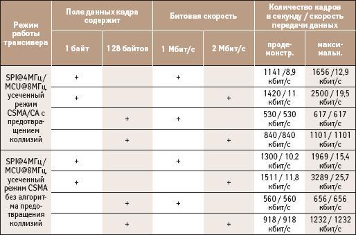 Результаты экспериментов по регистрации максимальных скоростей передачи данных