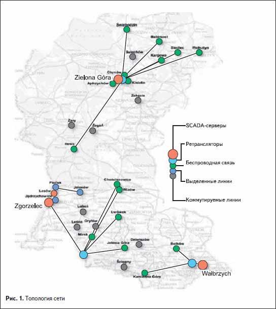 Топология сети для мониторинга газопровода