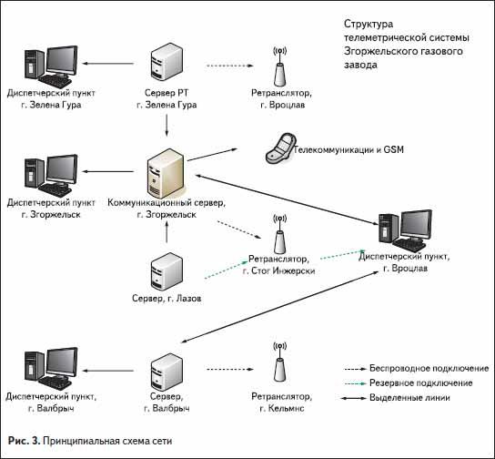 Принципиальная схема беспроводной системы